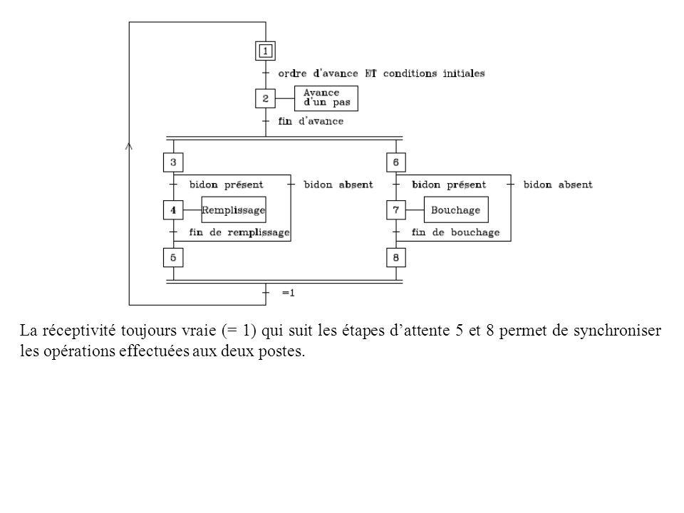 La réceptivité toujours vraie (= 1) qui suit les étapes d'attente 5 et 8 permet de synchroniser les opérations effectuées aux deux postes.