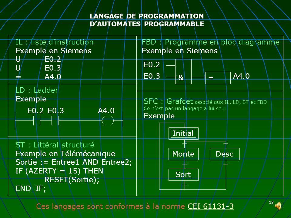 LANGAGE DE PROGRAMMATION D'AUTOMATES PROGRAMMABLE