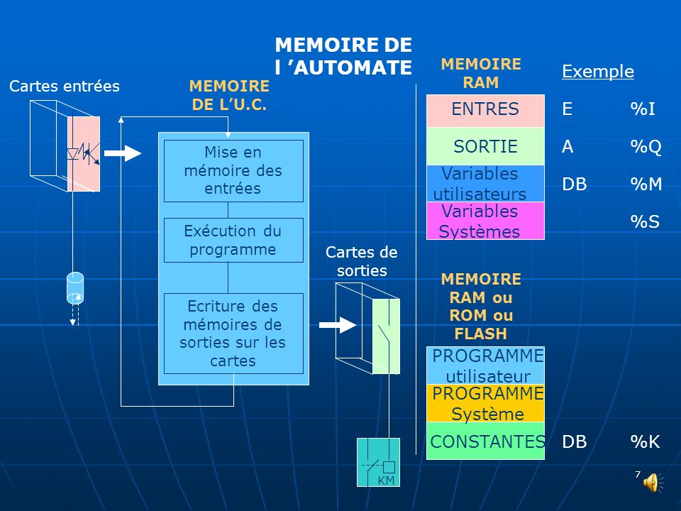 MEMOIRE RAM ou ROM ou FLASH