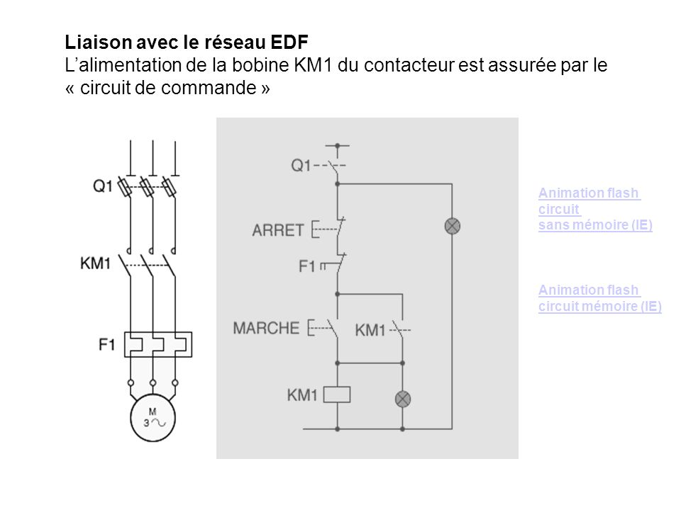 Liaison avec le réseau EDF L'alimentation de la bobine KM1 du contacteur est assurée par le « circuit de commande »