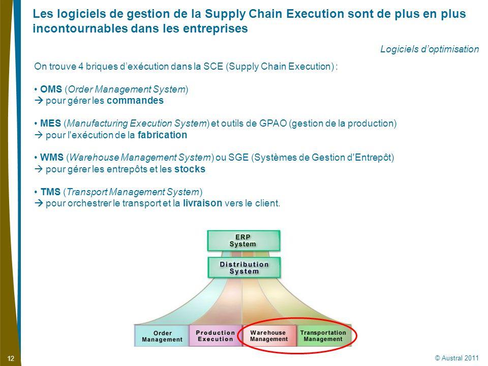 Les logiciels de gestion de la Supply Chain Execution sont de plus en plus incontournables dans les entreprises
