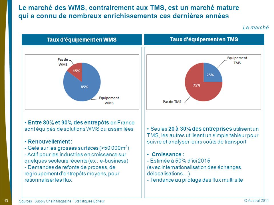 Taux d équipement en WMS Taux d équipement en TMS