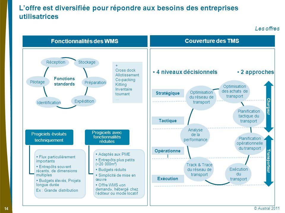 Fonctionnalités des WMS