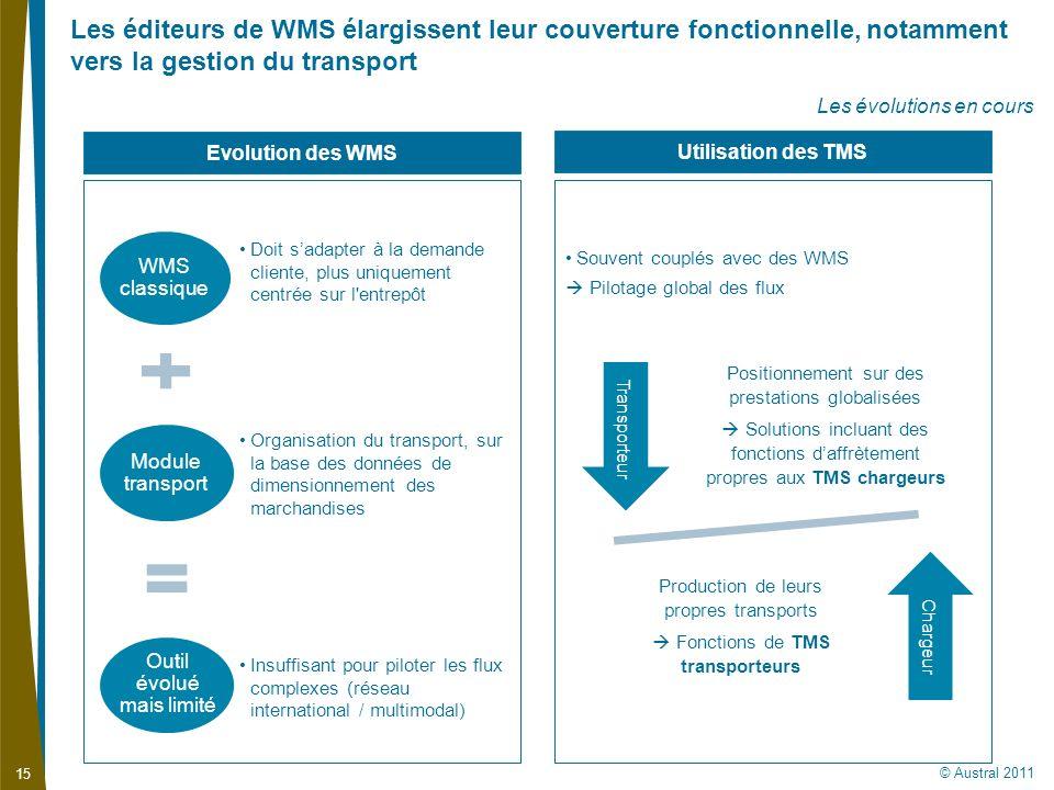 Les éditeurs de WMS élargissent leur couverture fonctionnelle, notamment vers la gestion du transport
