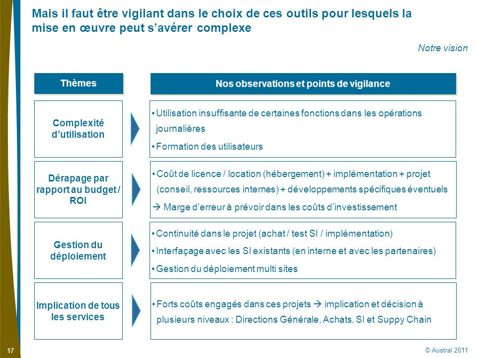 Nos observations et points de vigilance