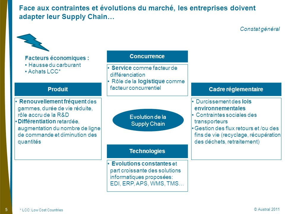 Evolution de la Supply Chain