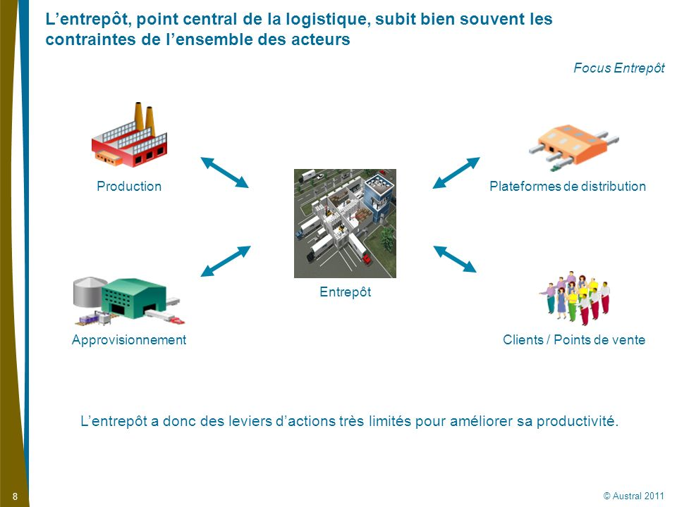 L'entrepôt, point central de la logistique, subit bien souvent les contraintes de l'ensemble des acteurs
