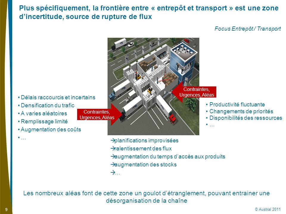 Plus spécifiquement, la frontière entre « entrepôt et transport » est une zone d'incertitude, source de rupture de flux