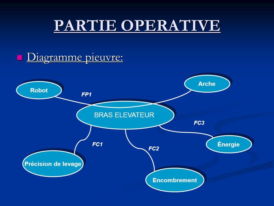 PARTIE OPERATIVE Diagramme pieuvre: BRAS ELEVATEUR Arche Robot Énergie