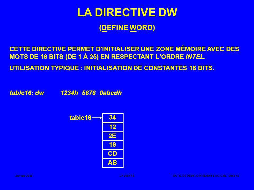 LA DIRECTIVE DW (DEFINE WORD)