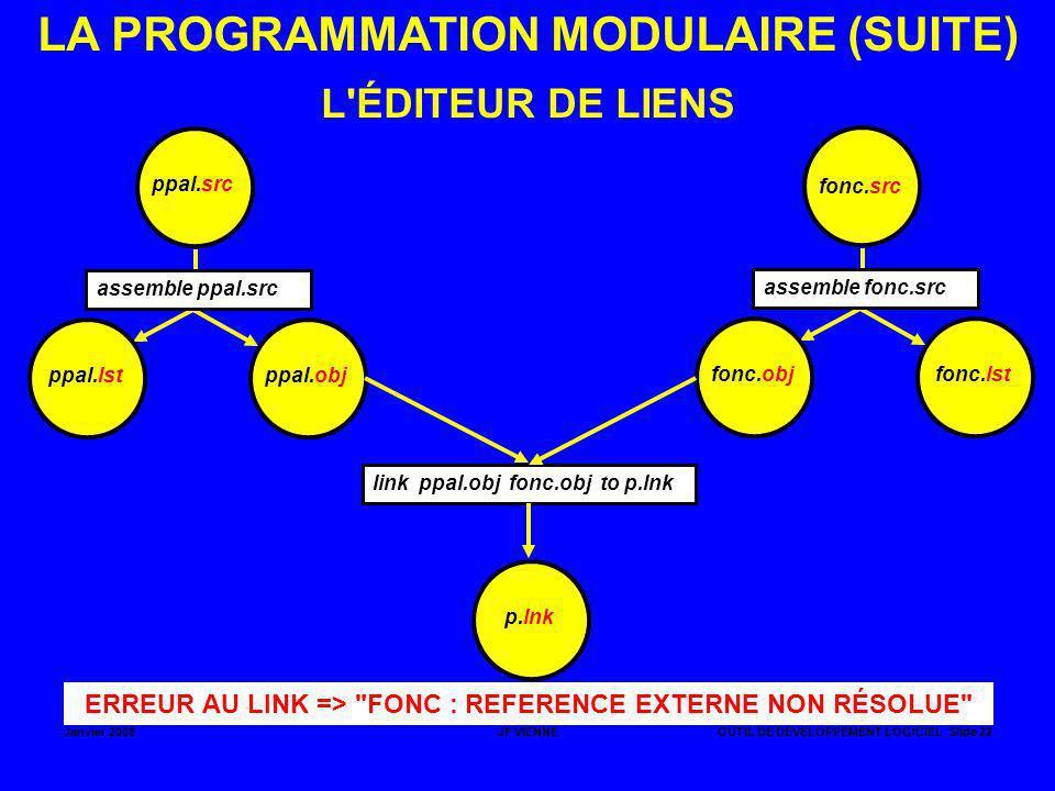 LA PROGRAMMATION MODULAIRE (SUITE)