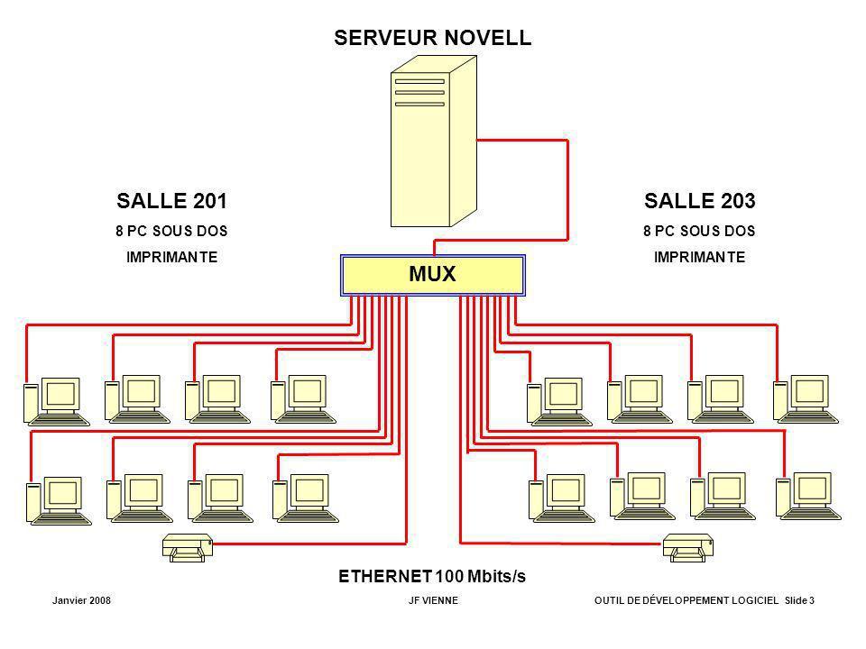 SERVEUR NOVELL SALLE 201 SALLE 203 MUX ETHERNET 100 Mbits/s