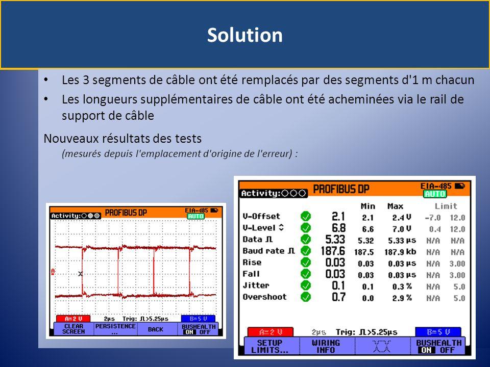 Solution Les 3 segments de câble ont été remplacés par des segments d 1 m chacun.