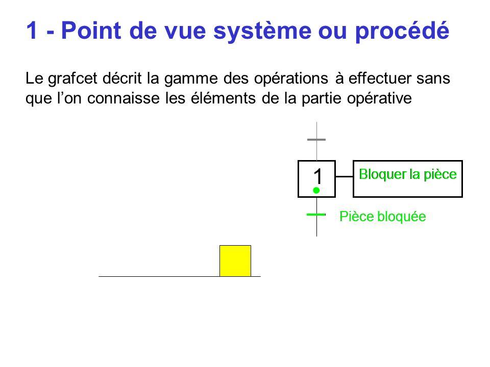 • 1 - Point de vue système ou procédé 1