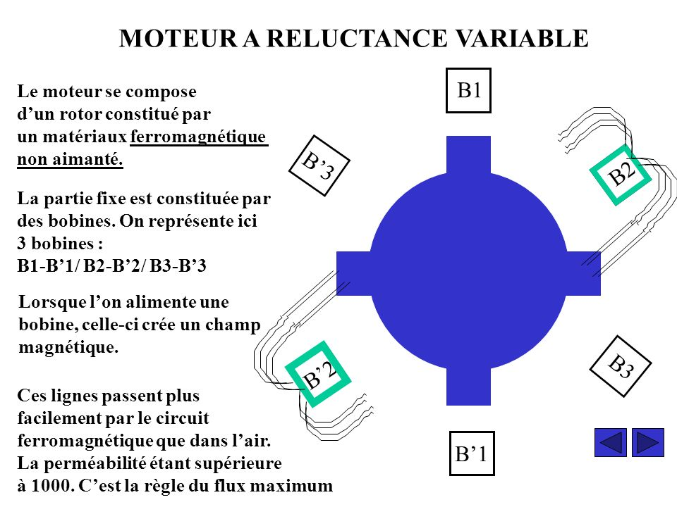 MOTEUR A RELUCTANCE VARIABLE