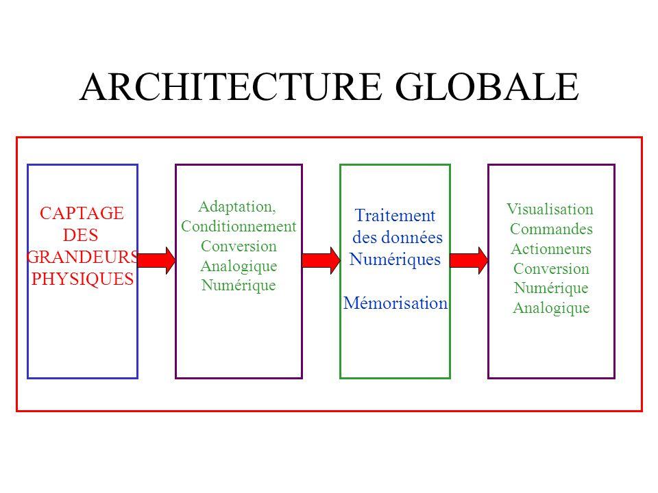 ARCHITECTURE GLOBALE CAPTAGE Traitement DES des données GRANDEURS