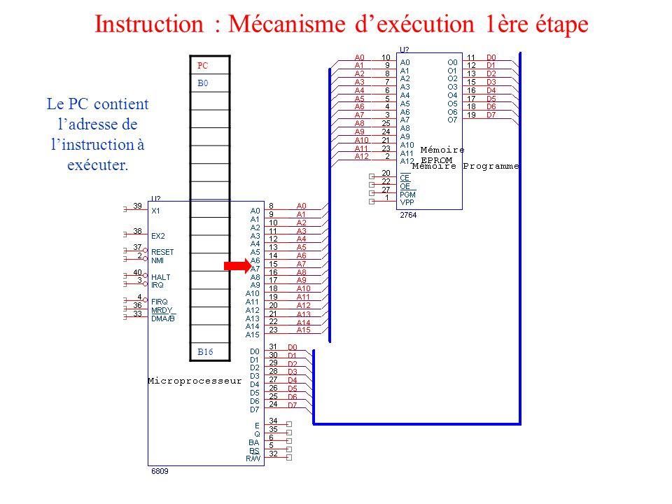 Instruction : Mécanisme d'exécution 1ère étape