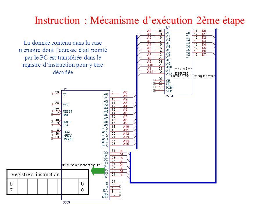 Instruction : Mécanisme d'exécution 2ème étape