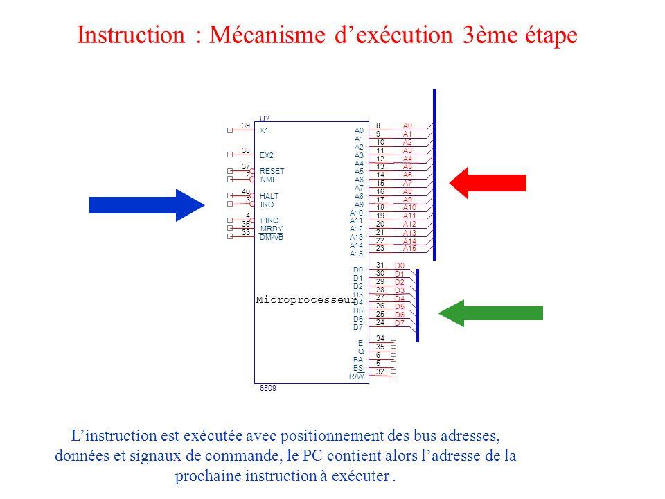Instruction : Mécanisme d'exécution 3ème étape
