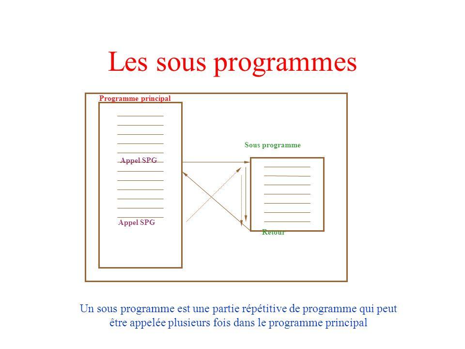 Les sous programmes Programme principal. Sous programme. Appel SPG. Retour.