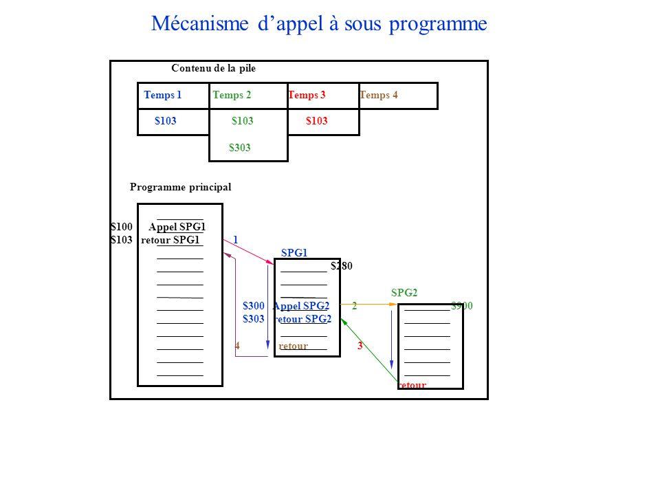 Mécanisme d'appel à sous programme