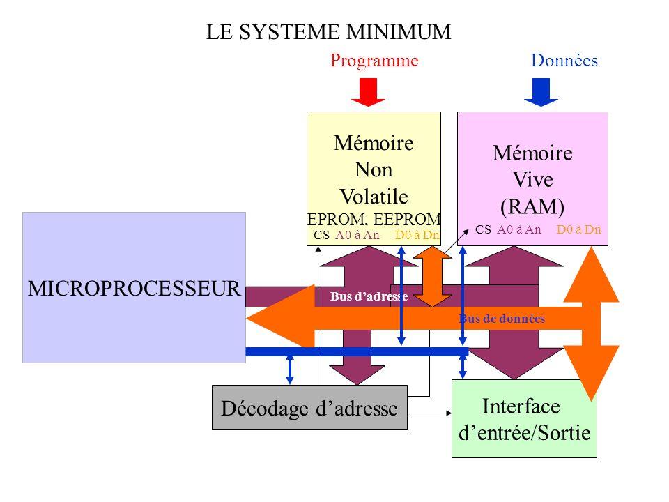 LE SYSTEME MINIMUM Mémoire Mémoire Non Vive Volatile (RAM)