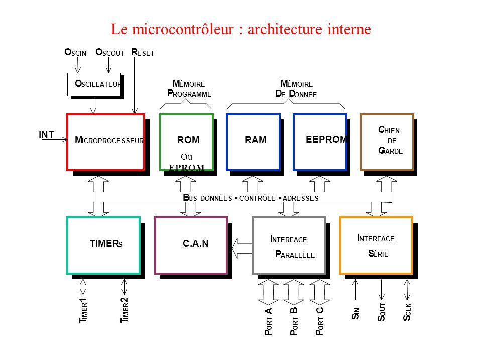 Le microcontrôleur : architecture interne