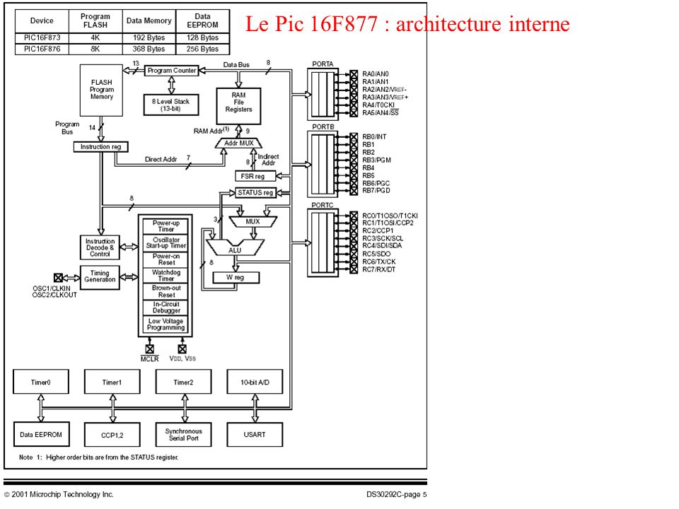 Le Pic 16F877 : architecture interne