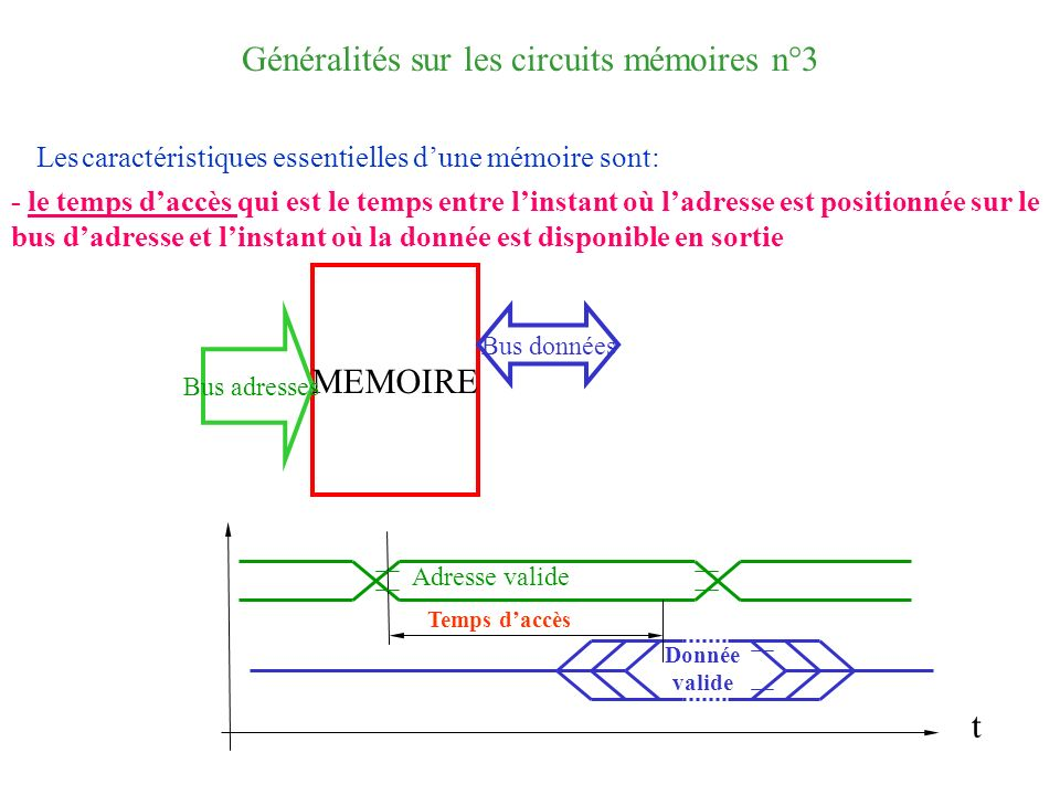 Généralités sur les circuits mémoires n°3