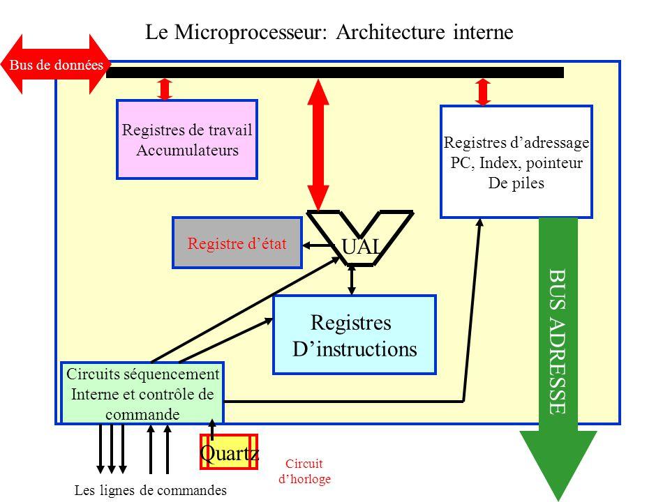 Le Microprocesseur: Architecture interne