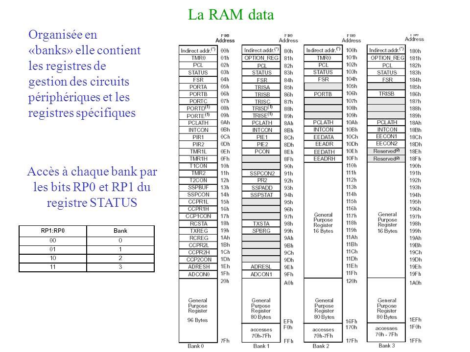 Accès à chaque bank par les bits RP0 et RP1 du registre STATUS
