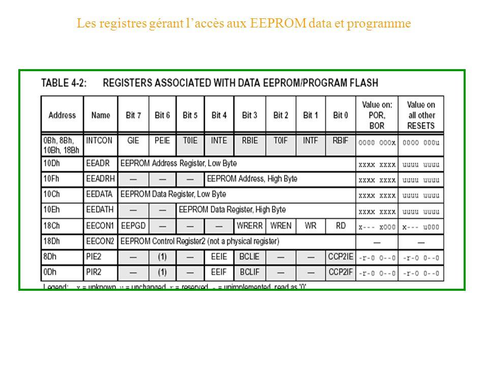 Les registres gérant l'accès aux EEPROM data et programme
