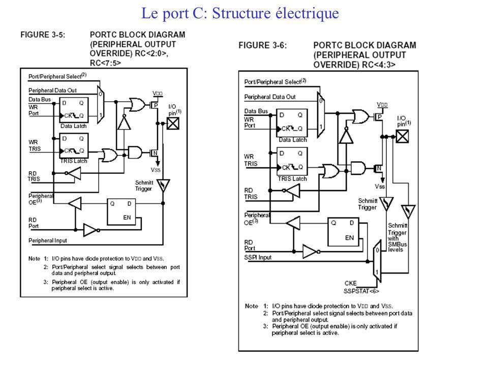 Le port C: Structure électrique