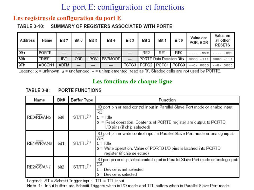 Le port E: configuration et fonctions