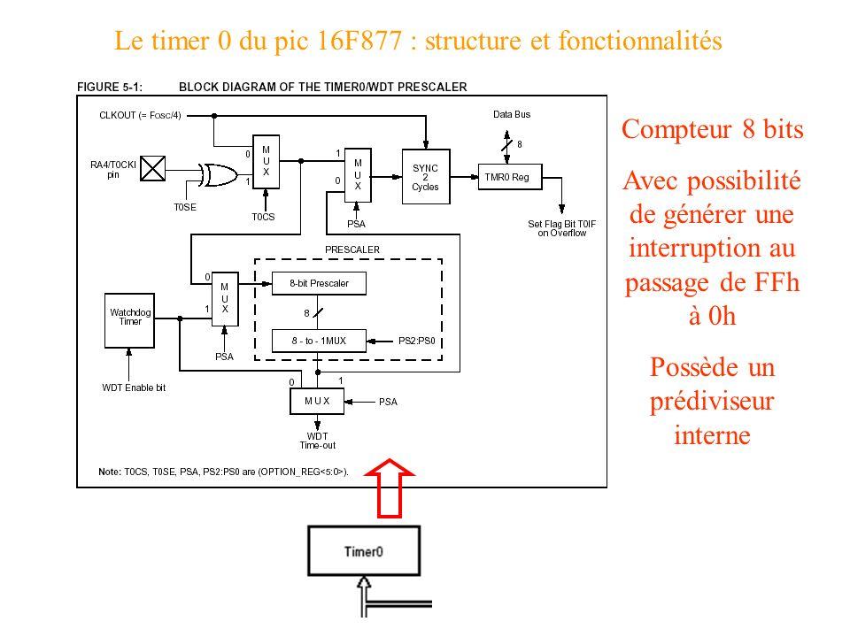 Le timer 0 du pic 16F877 : structure et fonctionnalités