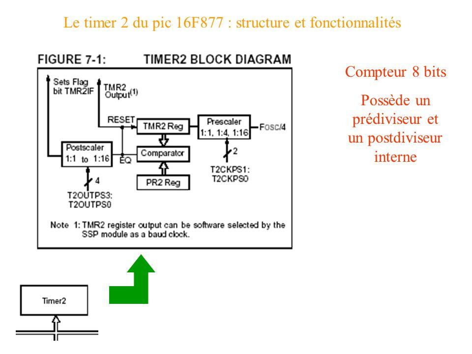 Le timer 2 du pic 16F877 : structure et fonctionnalités