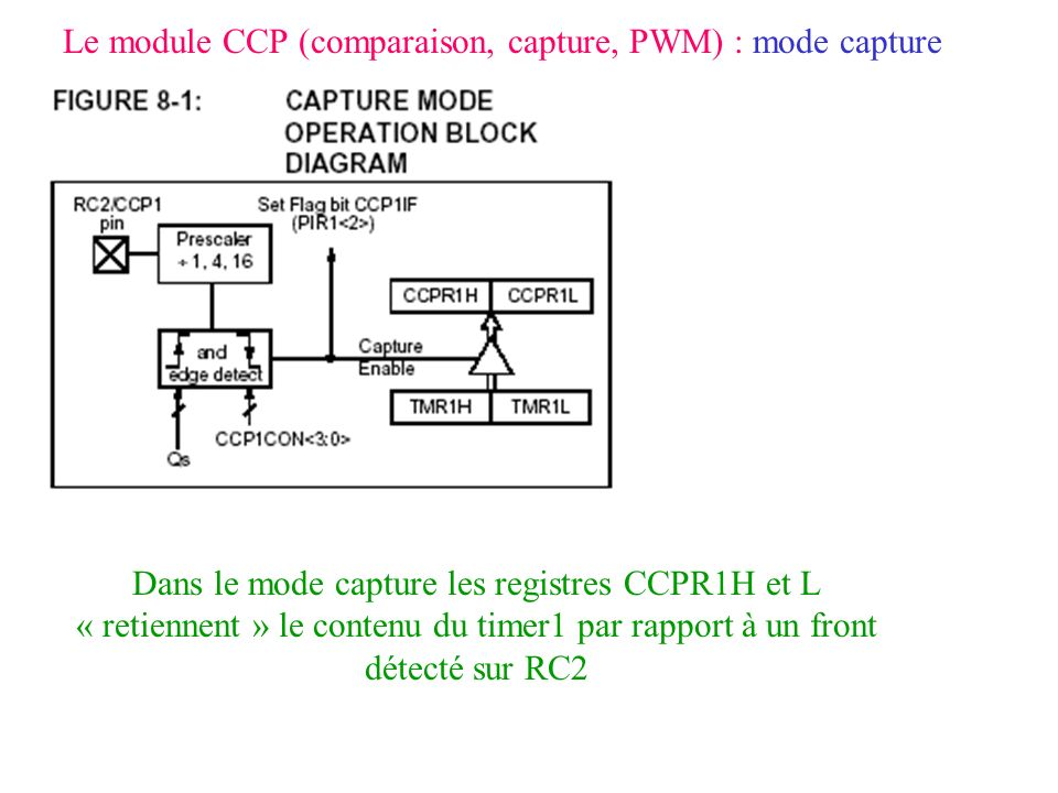 Le module CCP (comparaison, capture, PWM) : mode capture