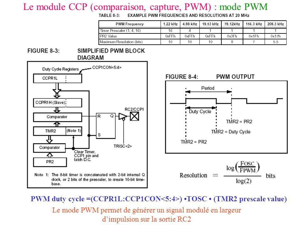 Le module CCP (comparaison, capture, PWM) : mode PWM