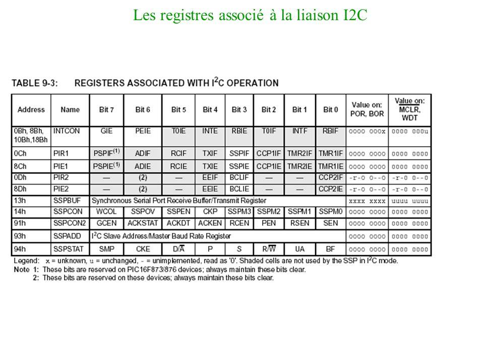 Les registres associé à la liaison I2C