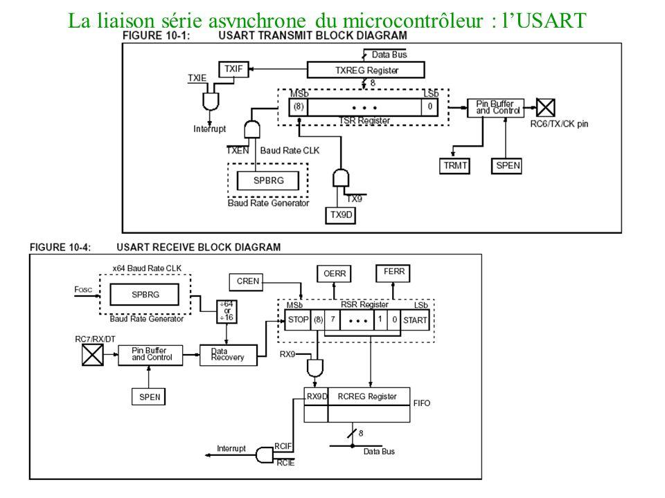 La liaison série asynchrone du microcontrôleur : l'USART