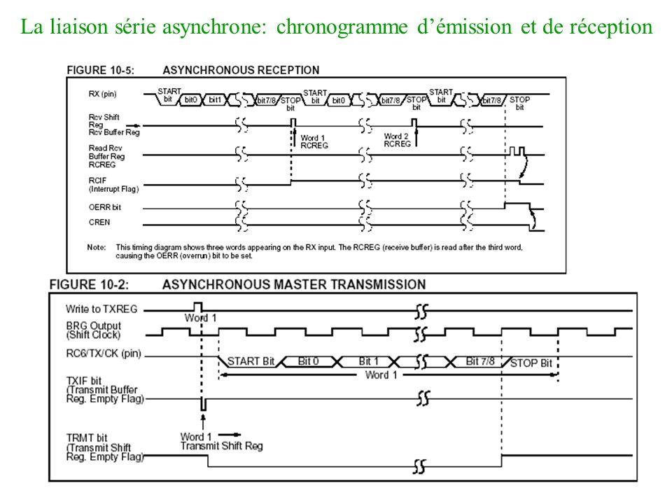 La liaison série asynchrone: chronogramme d'émission et de réception