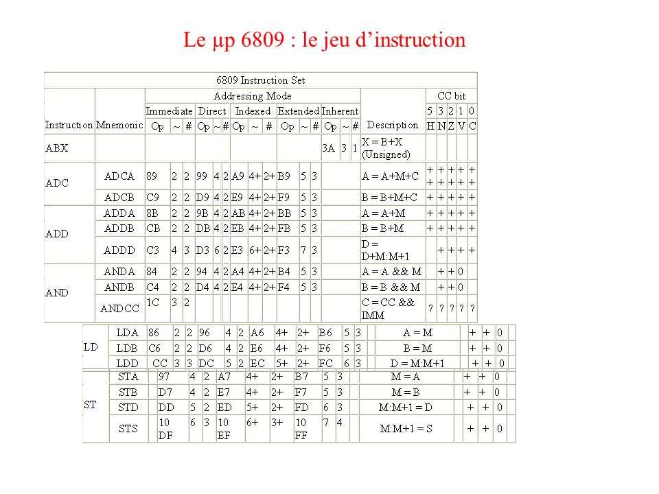 Le µp 6809 : le jeu d'instruction