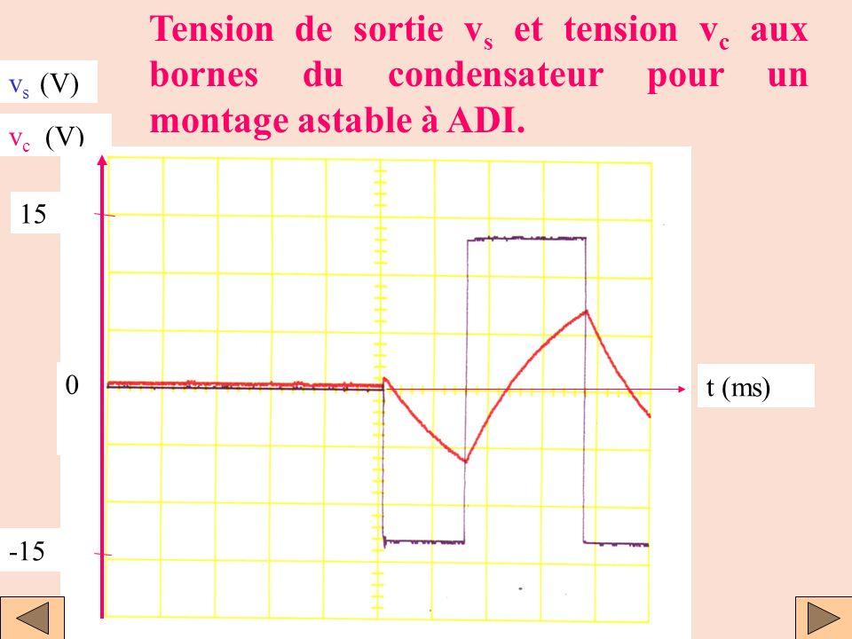 Tension de sortie vs et tension vc aux bornes du condensateur pour un montage astable à ADI.