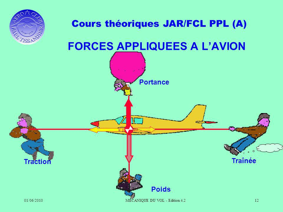 FORCES APPLIQUEES A L'AVION