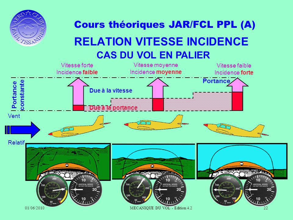 RELATION VITESSE INCIDENCE