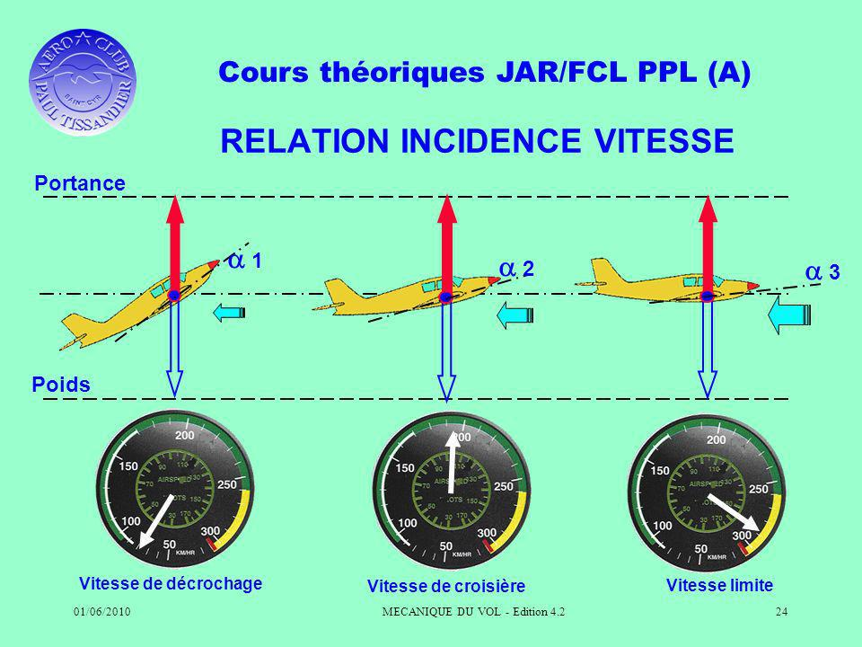 RELATION INCIDENCE VITESSE