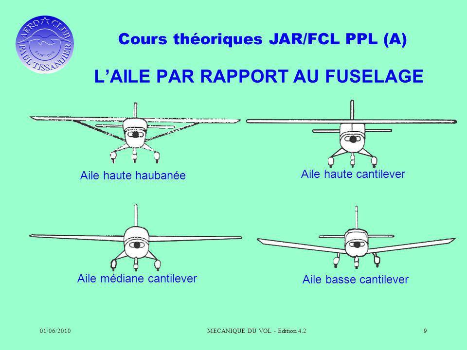 L'AILE PAR RAPPORT AU FUSELAGE