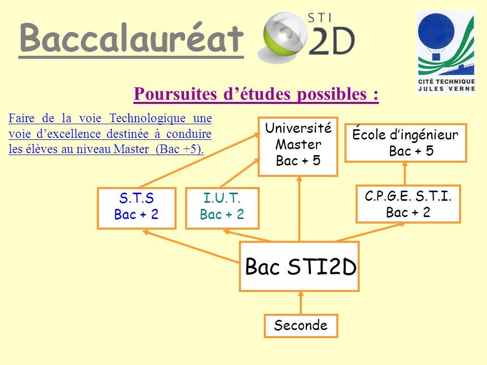 Université Master Bac + 5