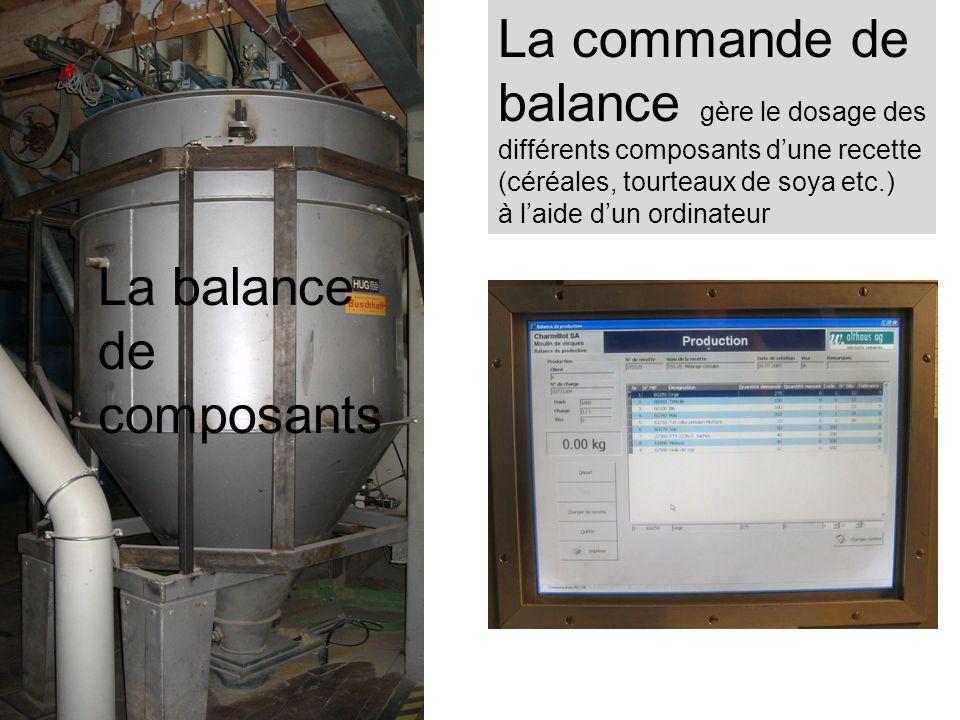 La commande de balance gère le dosage des différents composants d'une recette (céréales, tourteaux de soya etc.) à l'aide d'un ordinateur