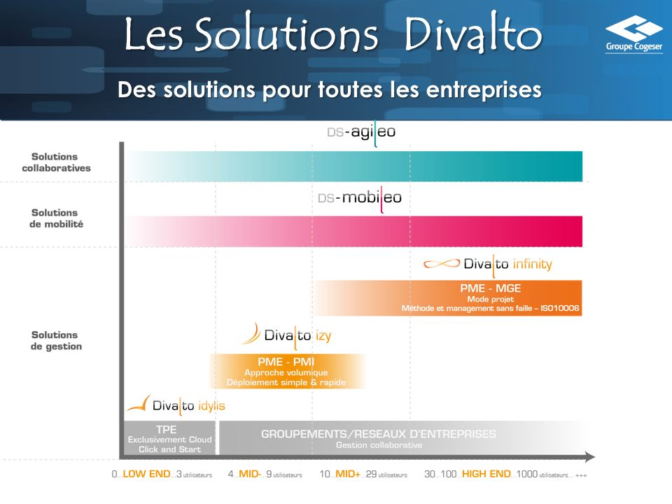 Les Solutions Divalto Des solutions pour toutes les entreprises
